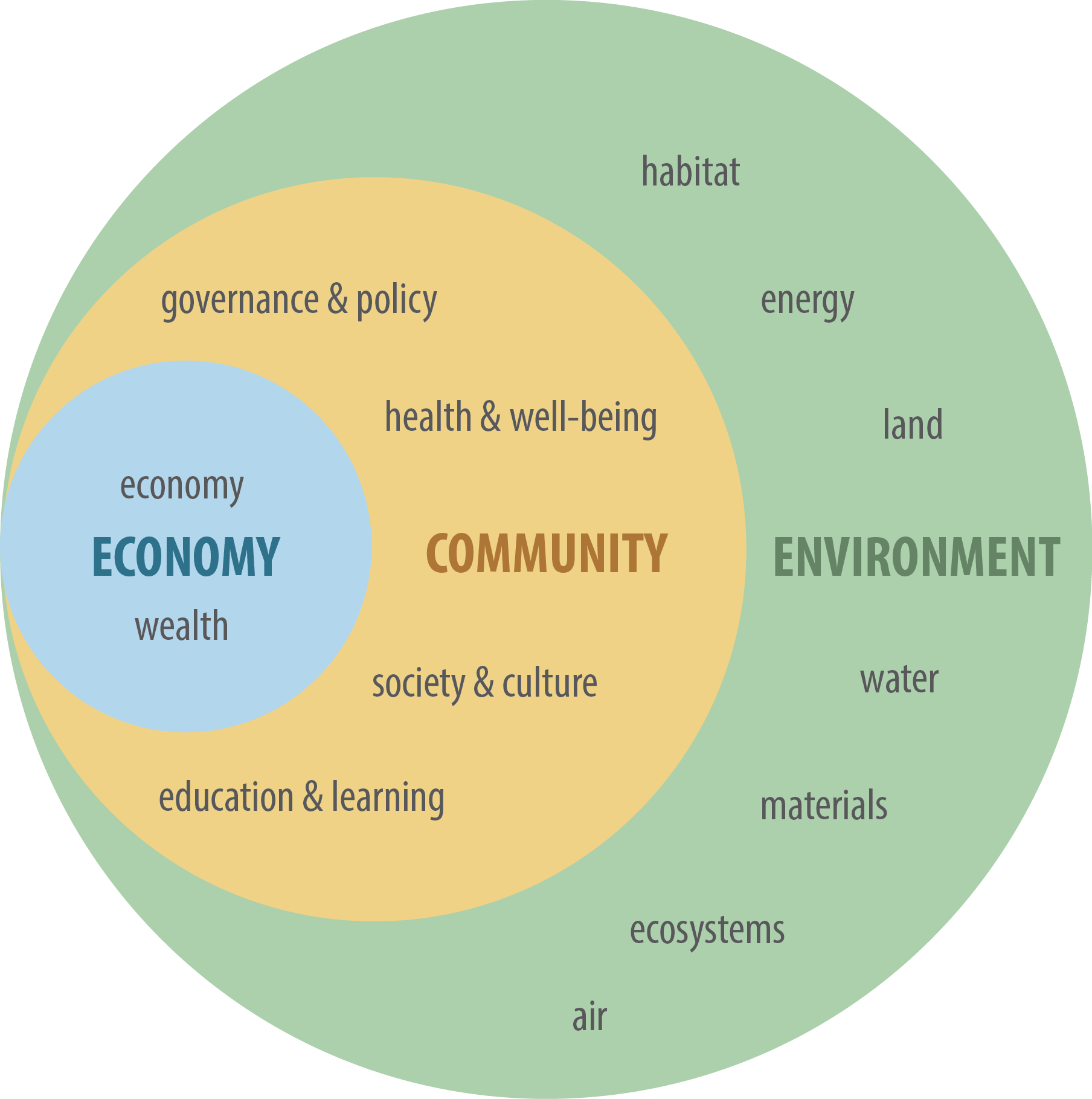 sustainability in community organisations While discussing what is new and/or what has been renewed in new sustainable community movement organisations, the article will develop an analytical framework which will combine social movements.